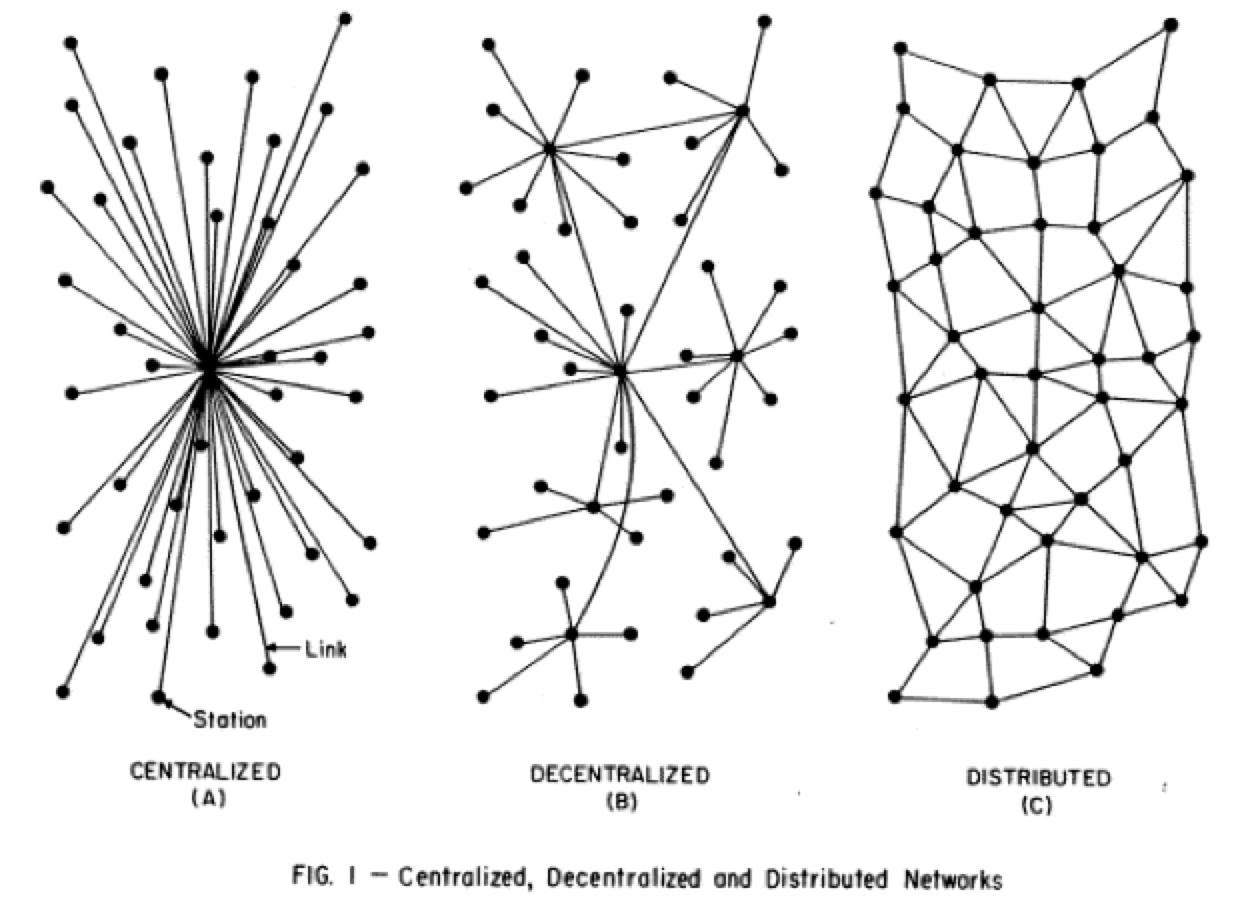 imagining the internet  without this diagram as a guide we might never have had the internet we enjoy today yet it is still easy to build centralized systems which is why we
