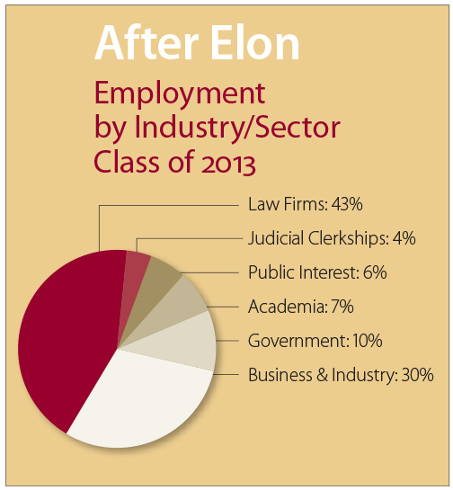 After Elon Law Employment Chart