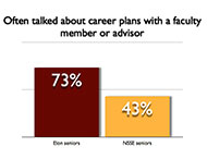 faculty interaction graphic