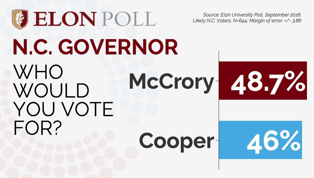Elon Poll 091616_Governor