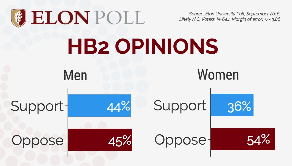 Elon Poll HB2 Gender September 2016